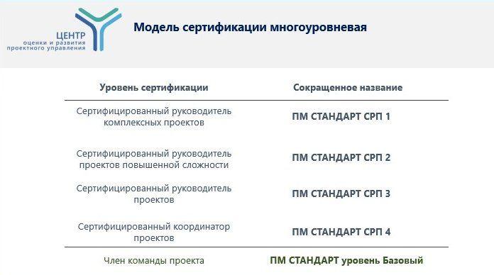 Сертификация в билайн сертификация в авиации